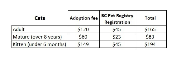 Salt Spring Island Branch Adoption Fees Chart